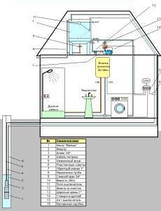 проведение водопровода в частный дом Тюмени скважина