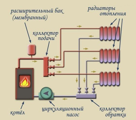 Теплоноситель из котла через подающий коллектор в распределяется по трубам к потребителям. Остывший теплоноситель через обратный коллектор возвращается обратно в котел